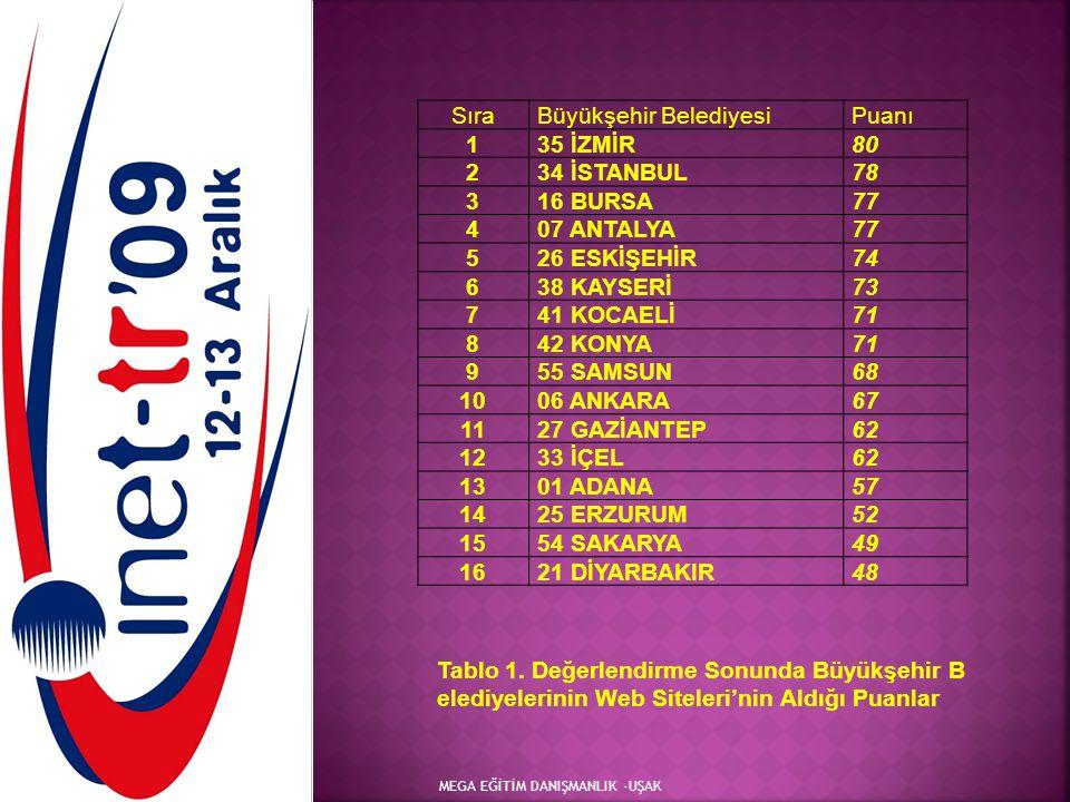 MEGA EĞİTİM DANIŞMANLIK -UŞAK SıraBüyükşehir BelediyesiPuanı 135 İZMİR80 234 İSTANBUL78 316 BURSA77 407 ANTALYA77 526 ESKİŞEHİR74 638 KAYSERİ73 741 KO