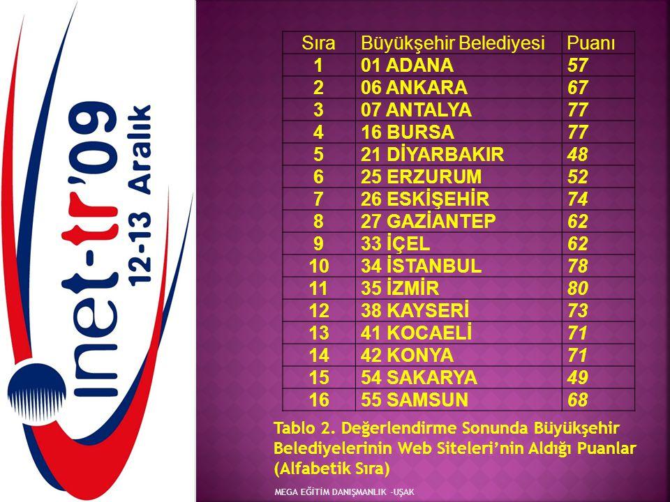 MEGA EĞİTİM DANIŞMANLIK -UŞAK SıraBüyükşehir BelediyesiPuanı 101 ADANA57 206 ANKARA67 307 ANTALYA77 416 BURSA77 521 DİYARBAKIR48 625 ERZURUM52 726 ESK