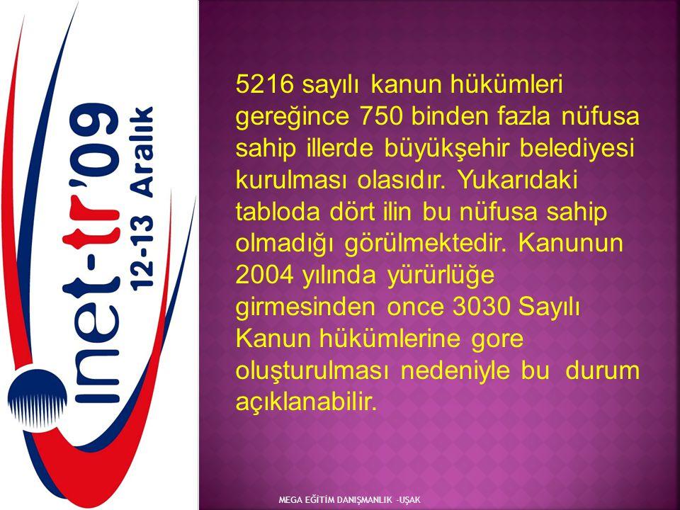 MEGA EĞİTİM DANIŞMANLIK -UŞAK 5216 sayılı kanun hükümleri gereğince 750 binden fazla nüfusa sahip illerde büyükşehir belediyesi kurulması olasıdır. Yu