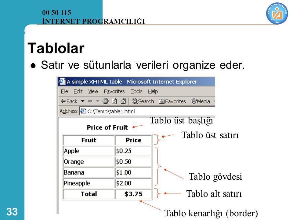 33 Tablolar  Satır ve sütunlarla verileri organize eder. Tablo üst satırı Tablo gövdesi Tablo alt satırı Tablo kenarlığı (border) Tablo üst başlığı 0