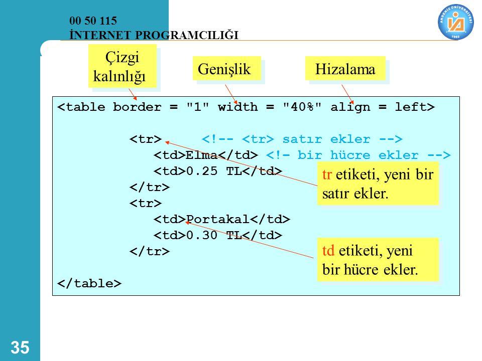 35 satır ekler --> Elma 0.25 TL Portakal 0.30 TL tr etiketi, yeni bir satır ekler. td etiketi, yeni bir hücre ekler. 00 50 115 İNTERNET PROGRAMCILIĞI