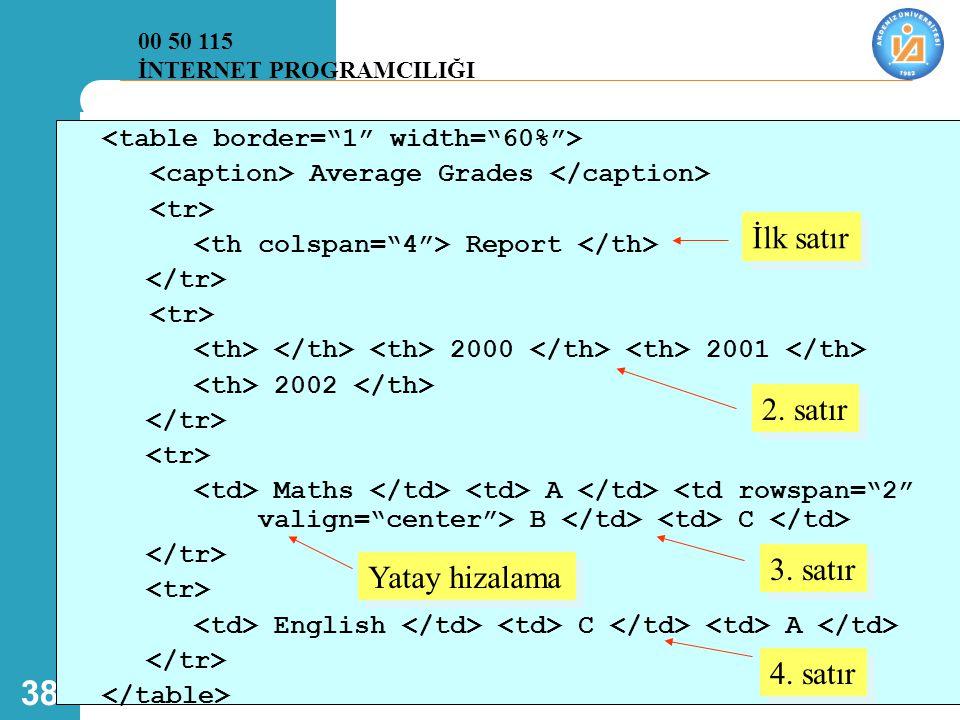38 Average Grades Report 2000 2001 2002 Maths A B C English C A İlk satır 2. satır 3. satır 4. satır Yatay hizalama 00 50 115 İNTERNET PROGRAMCILIĞI