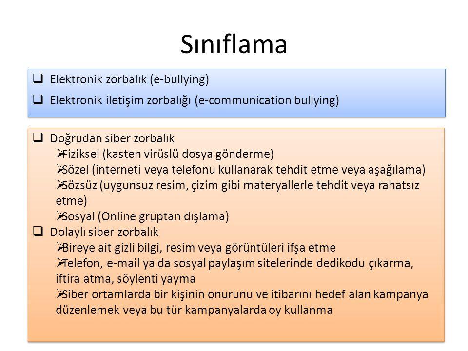 Sınıflama  Elektronik zorbalık (e-bullying)  Elektronik iletişim zorbalığı (e-communication bullying)  Elektronik zorbalık (e-bullying)  Elektroni