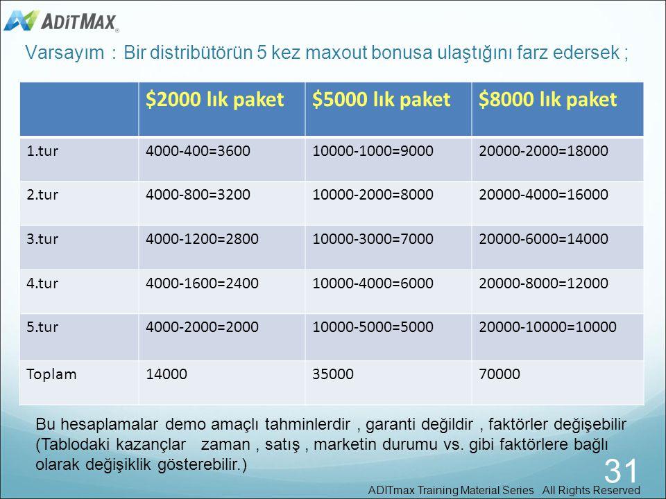 Bonus Paylaşımı : Mini Paket Bonus Havuzu Distribütörlerin Bonus havuzu sırasındaki yerleri reklam paketini satın aldıkları tarihlerine göre belirleni