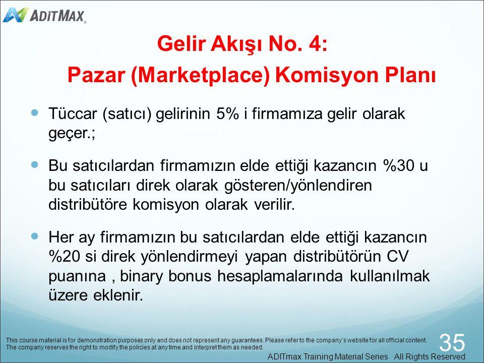 Gelir Akışı No. 3: Benzersiz Alışveriş Merkezi Komisyon Planı • Tüccar gelirinin 15% i firmamıza kar olarak geçer.; • Doğrudan özel ürünleri gösteren/