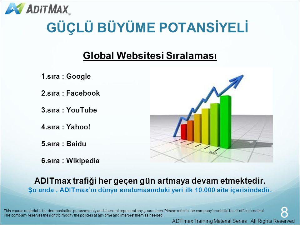 Şu anda, ADITmax tüm dünyada 500 milyon websitesi arasında, sıralamada ilk 10.000 site içinde yer almaktadır. ADITmax websitesinin görüntülenme sayısı