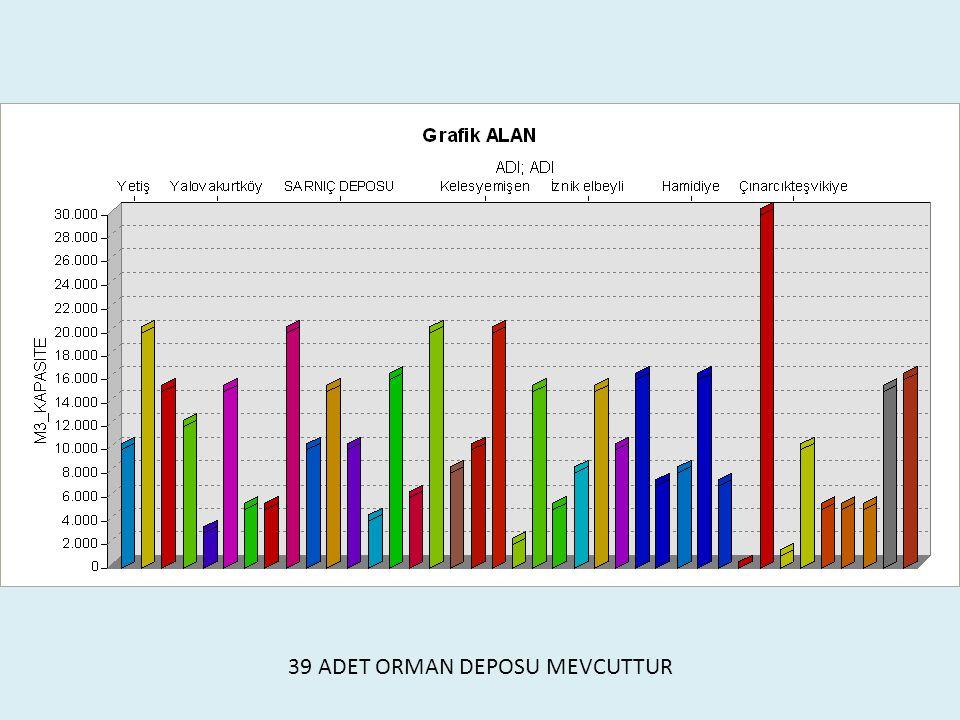 39 ADET ORMAN DEPOSU MEVCUTTUR