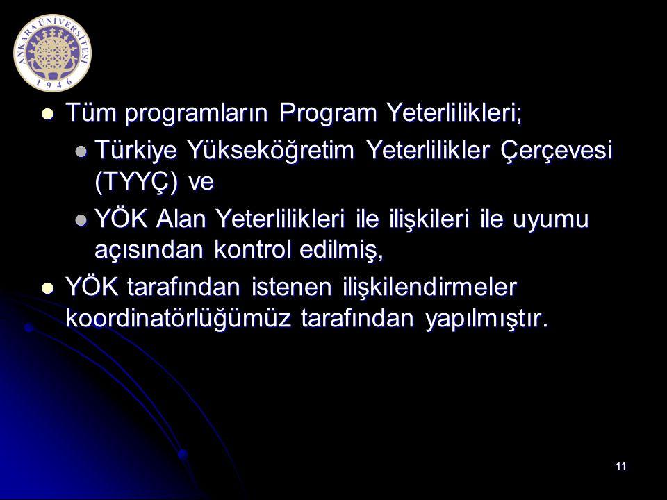  Tüm programların Program Yeterlilikleri;  Türkiye Yükseköğretim Yeterlilikler Çerçevesi (TYYÇ) ve  YÖK Alan Yeterlilikleri ile ilişkileri ile uyum
