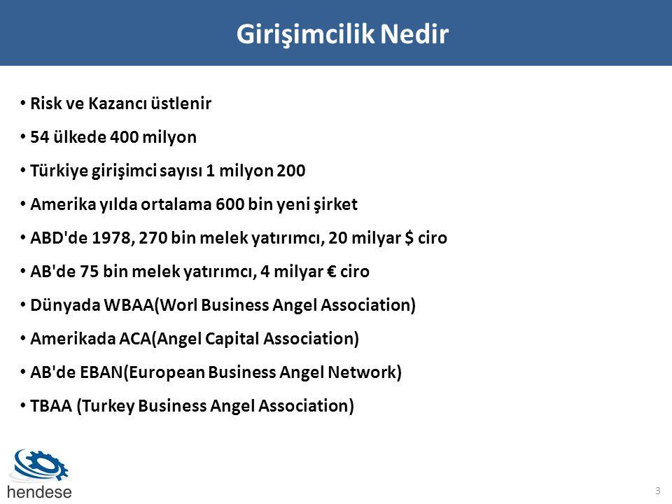 Girişimcilik Nedir 3 • Risk ve Kazancı üstlenir • 54 ülkede 400 milyon • Türkiye girişimci sayısı 1 milyon 200 • Amerika yılda ortalama 600 bin yeni şirket • ABD de 1978, 270 bin melek yatırımcı, 20 milyar $ ciro • AB de 75 bin melek yatırımcı, 4 milyar € ciro • Dünyada WBAA(Worl Business Angel Association) • Amerikada ACA(Angel Capital Association) • AB de EBAN(European Business Angel Network) • TBAA (Turkey Business Angel Association)