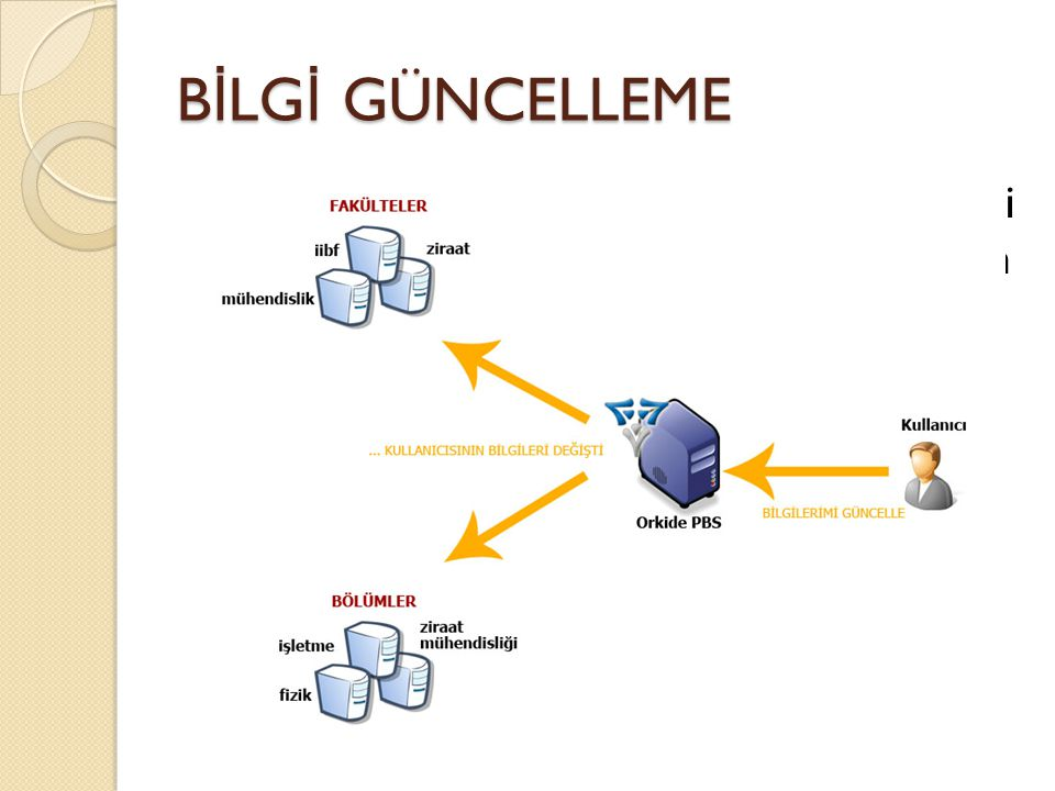 B İ LG İ GÜNCELLEME  Birimlerin web sitelerinde kişilerin bilgileri lazım oldu ğ unda direkt olarak Orkide'den erişim sa ğ lanabilir.