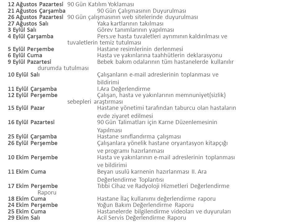 12 Ağustos Pazartesi90 Gün Katılım Yoklaması 21 Ağustos Çarşamba 90 Gün Çalışmasının Duyurulması 26 Ağustos Pazartesi 90 Gün çalışmasının web sitelerinde duyurulması 27 Ağustos Salı Yaka kartlarının takılması 3 Eylül Salı Görev tanımlarının yapılması 4 Eylül Çarşamba Pers.ve hasta tuvaletleri ayrımının kaldırılması ve tuvaletlerin temiz tutulması 5 Eylül Perşembe Hastane resimlerinin derlenmesi 6 Eylül Cuma Hasta ve yakınlarına taahhütlerin deklarasyonu 9 Eylül Pazartesi Bebek bakım odalarının tüm hastanelerde kullanılır durumda tutulması 10 Eylül Salı Çalışanların e-mail adreslerinin toplanması ve bildirimi 11 Eylül Çarşamba I.Ara Değerlendirme 12 Eylül Perşembe Çalışan, hasta ve yakınlarının memnuniyet(sizlik) sebepleri araştırması 15 Eylül Pazar Hastane yönetimi tarafından taburcu olan hastaların evde ziyaret edilmesi 16 Eylül Pazartesi 90 Gün Talimatları için Karne Düzenlemesinin Yapılması 25 Eylül Çarşamba Hastane sınıflandırma çalışması 26 Eylül Perşembe Çalışanlara yönelik hastane oryantasyon kitapçığı ve programı hazırlanması 10 Ekim Perşembe Hasta ve yakınlarının e-mail adreslerinin toplanması ve bildirimi 11 Ekim Cuma Beyan usulü karnenin hazırlanması II.