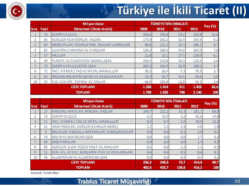 Türkiye ile İkili Ticaret (II) Trablus Ticaret Müşavirliği 10 Kaynak: Trade Map