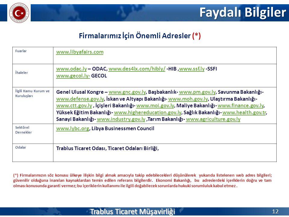 Firmalarımız İçin Önemli Adresler (*) Faydalı Bilgiler Trablus Ticaret Müşavirliği 12 Fuarlar www.libyafairs.com İhaleler www.odac.lywww.odac.ly – ODA