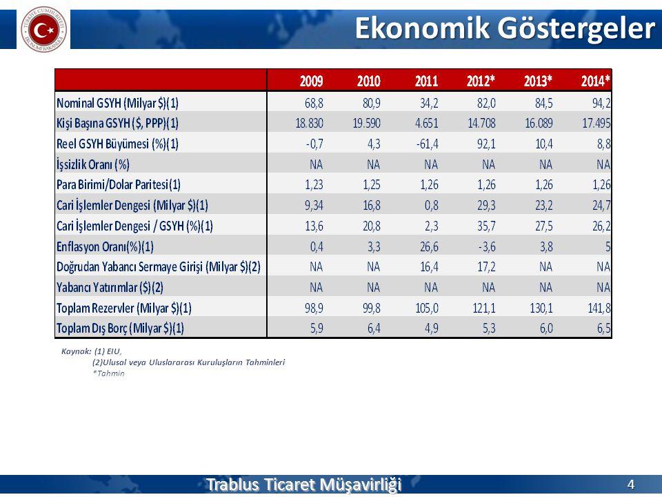 Ekonomik Göstergeler Trablus Ticaret Müşavirliği 4 Kaynak: (1) EIU, (2)Ulusal veya Uluslararası Kuruluşların Tahminleri *Tahmin