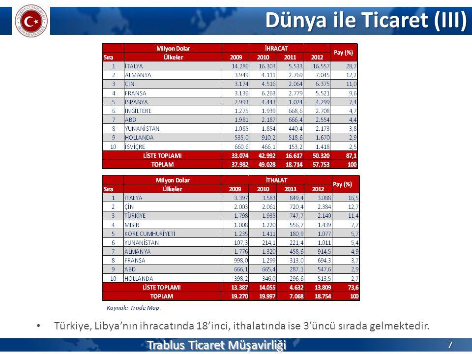 Dünya ile Ticaret (III) Trablus Ticaret Müşavirliği 7 Kaynak: Trade Map • Türkiye, Libya'nın ihracatında 18'inci, ithalatında ise 3'üncü sırada gelmektedir.