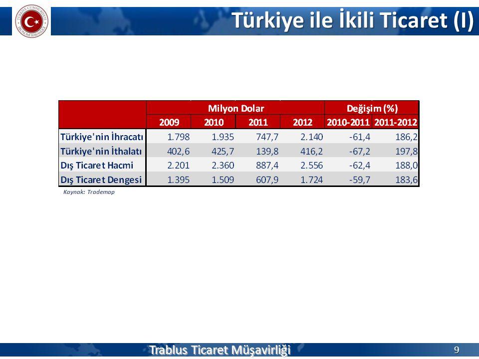 Türkiye ile İkili Ticaret (I) Trablus Ticaret Müşavirliği 9 Kaynak: Trademap