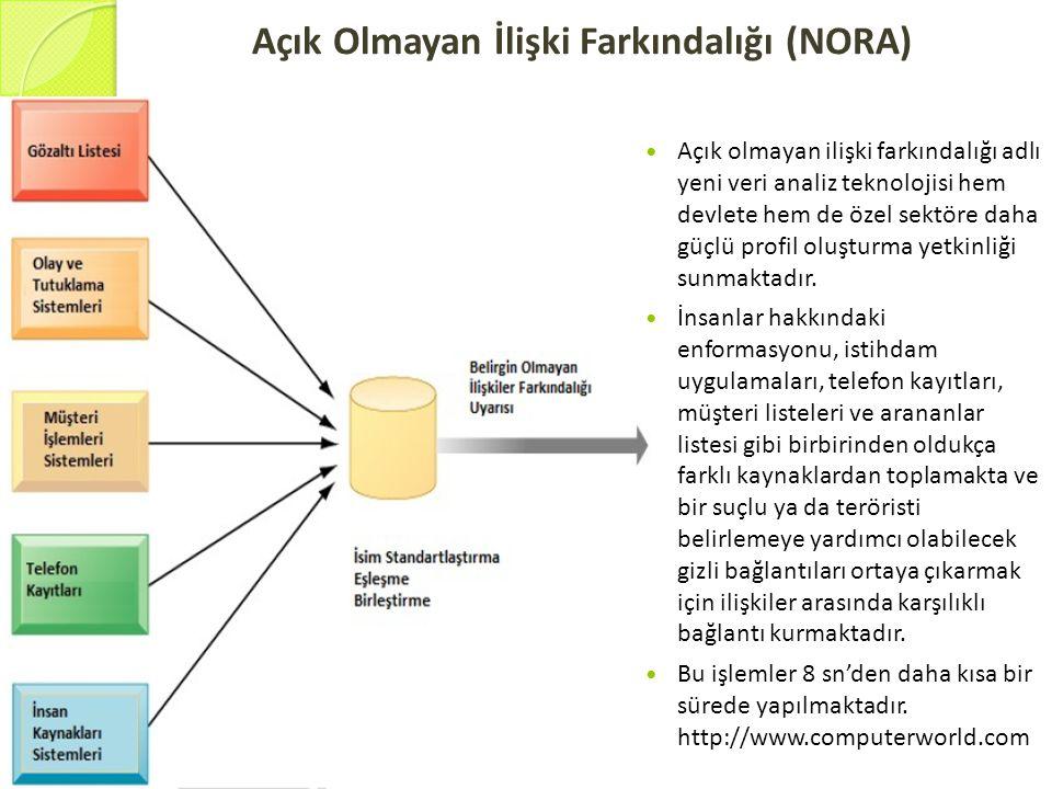Açık Olmayan İlişki Farkındalığı (NORA)  Açık olmayan ilişki farkındalığı adlı yeni veri analiz teknolojisi hem devlete hem de özel sektöre daha güçl