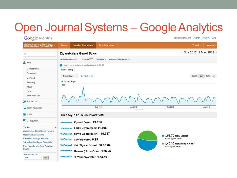 Open Journal Systems – Google Analytics