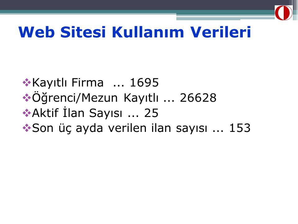 Web Sitesi Kullanım Verileri  Kayıtlı Firma...1695  Öğrenci/Mezun Kayıtlı...
