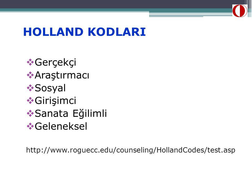 HOLLAND KODLARI  Gerçekçi  Araştırmacı  Sosyal  Girişimci  Sanata Eğilimli  Geleneksel http://www.roguecc.edu/counseling/HollandCodes/test.asp