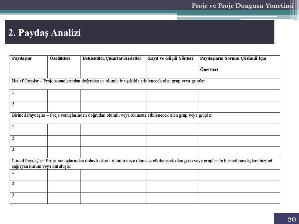 20 Proje ve Proje Döngüsü Yönetimi 2. Paydaş Analizi
