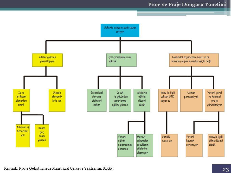 23 Proje ve Proje Döngüsü Yönetimi Kaynak: Proje Geliştirmede Mantıksal Çerçeve Yaklaşımı, STGP,