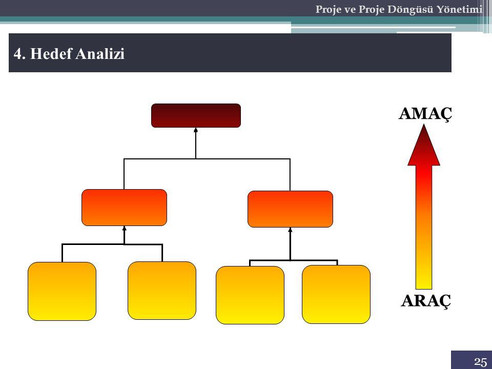 25 Proje ve Proje Döngüsü Yönetimi 4. Hedef Analizi ARAÇ AMAÇ