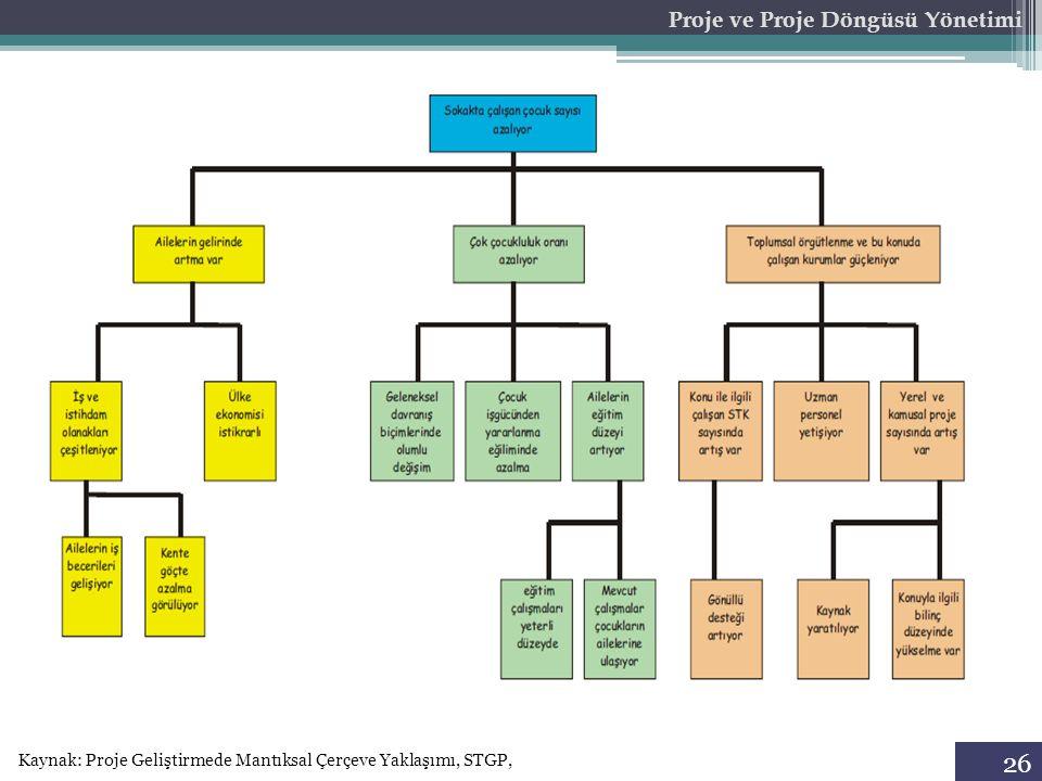 26 Proje ve Proje Döngüsü Yönetimi Kaynak: Proje Geliştirmede Mantıksal Çerçeve Yaklaşımı, STGP,