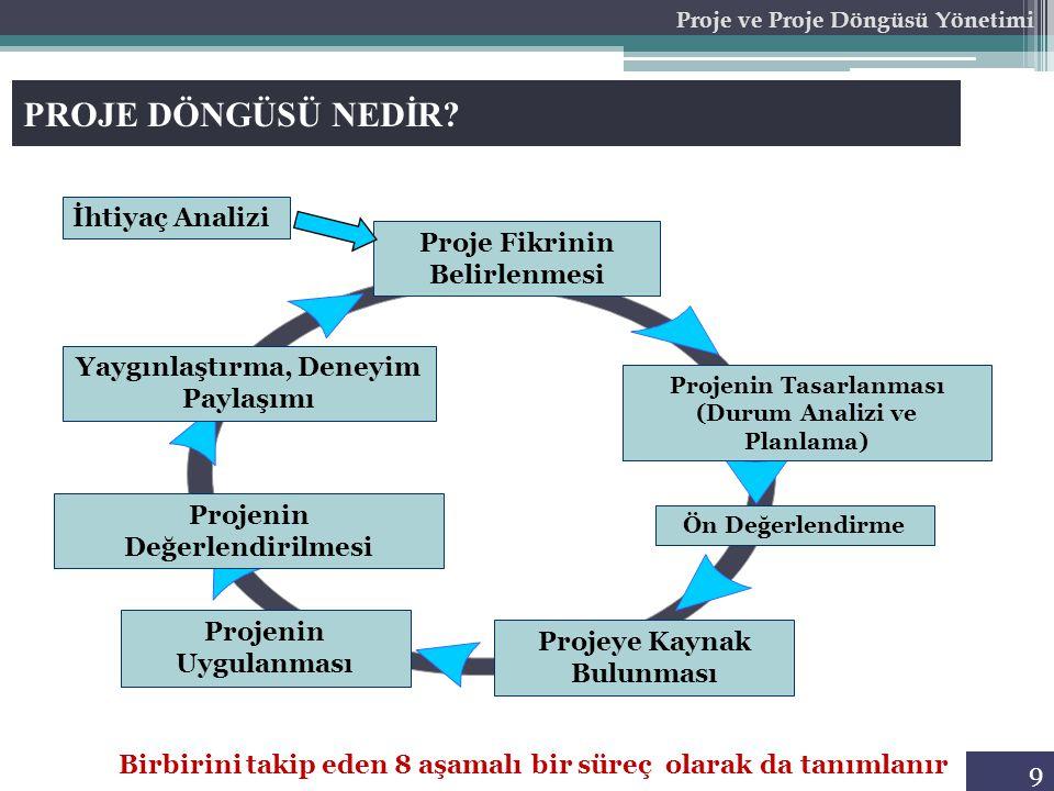 9 Proje ve Proje Döngüsü Yönetimi PROJE DÖNGÜSÜ NEDİR? Birbirini takip eden 8 aşamalı bir süreç olarak da tanımlanır Ön Değerlendirme Projenin Uygulan