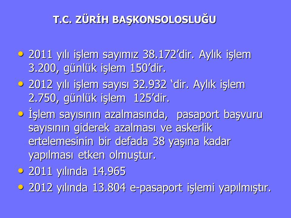 T.C. ZÜRİH BAŞKONSOLOSLUĞU T.C. ZÜRİH BAŞKONSOLOSLUĞU • 2011 yılı işlem sayımız 38.172'dir. Aylık işlem 3.200, günlük işlem 150'dir. • 2012 yılı işlem