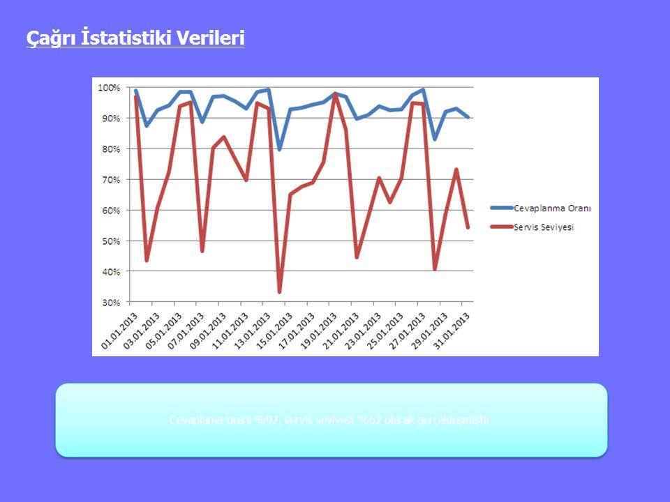 Çağrı İstatistiki Verileri Cevaplama oranı %92, servis seviyesi %62 olarak gerçekleşmiştir.