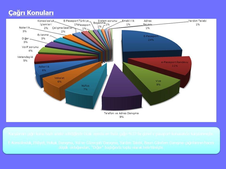 Çağrı Konuları Karşılanan çağrı konu bazlı analiz edildiğinde Ocak ayında en fazla çağrı %37 ile genel e-pasaport konusunda karşılanmıştır. E-Konsolos