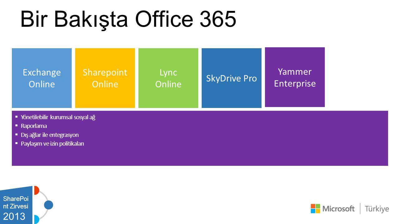 Bir Bakışta Office 365 SharePoi nt Zirvesi 2013 Exchange Online  Yönetilebilir kurumsal sosyal ağ  Raporlama  Dış ağlar ile entegrasyon  Paylaşım