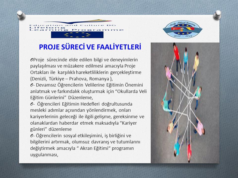 PROJE SÜRECİ VE FAALİYETLERİ O Proje sürecinde elde edilen bilgi ve deneyimlerin paylaşılması ve müzakere edilmesi amacıyla Proje Ortakları ile karşılıklı hareketliliklerin gerçekleştirme (Denizli, Türkiye – Prahova, Romanya ), O - Devamsız Öğrencilerin Velilerine Eğitimin Önemini anlatmak ve farkındalık oluşturmak için Okullarda Veli Eğitim Günlerini Düzenleme, O - Öğrencileri Eğitimin Hedefleri doğrultusunda mesleki adımlar açısından yönlendirmek, onları kariyerlerinin geleceği ile ilgili gelişme, gereksinme ve olanaklardan haberdar etmek maksadıyla Kariyer günleri düzenleme O - Öğrencilerin sosyal etkileşimini, iş birliğini ve bilgilerini artırmak, olumsuz davranış ve tutumlarını değiştirmek amacıyla Akran Eğitimi programın uygulanması,