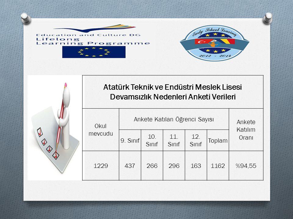 Atatürk Teknik ve Endüstri Meslek Lisesi Devamsızlık Nedenleri Anketi Verileri Okul mevcudu Ankete Katılan Öğrenci Sayısı Ankete Katılım Oranı 9.