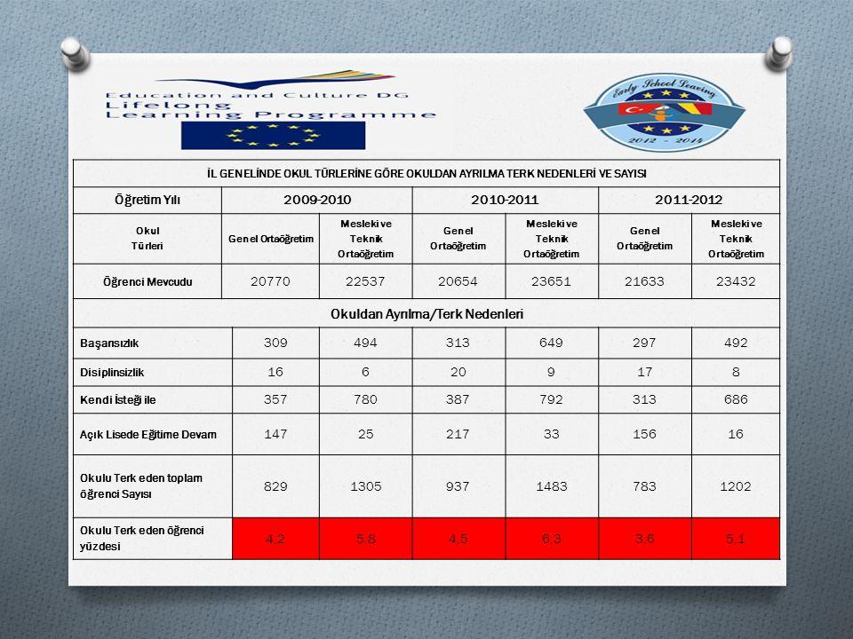 2012 – 2013 EĞİTİM ÖĞRETİM YILI MESLEKİ VE TEKNİK EĞİTİM KURUMLARI VERİLERİ - STATISTICS OF EARLY SCHOOL LEAVING (2012 – 2013)