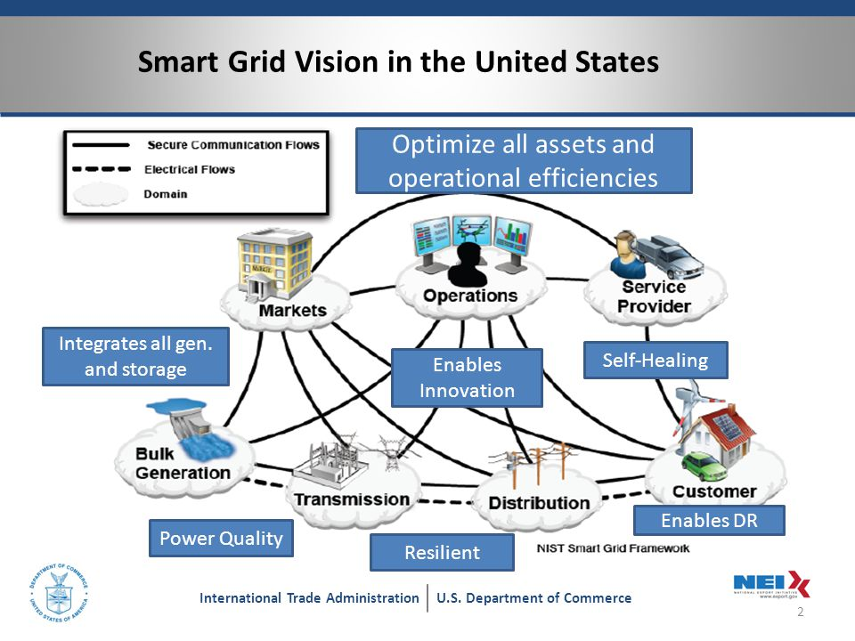 The Smart Grid Information and Communication Technologies Stack 3 International Trade AdministrationU.S.