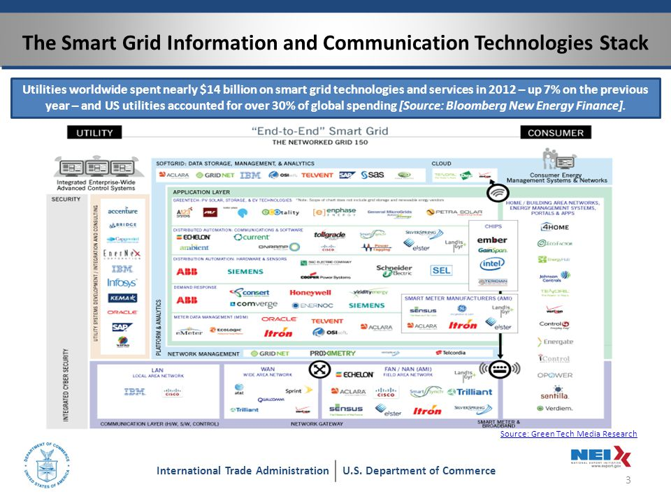 Federal Smart Grid Activities in the U.S.4 International Trade AdministrationU.S.