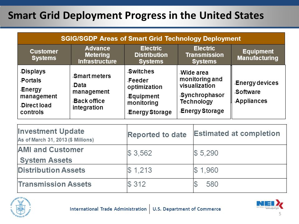 Smart Grid Deployment Progress in the United States 5 International Trade AdministrationU.S.