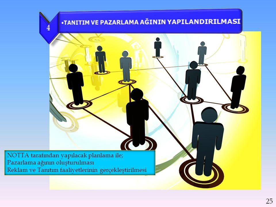 NOTTA tarafından yapılacak planlama ile; Pazarlama ağının oluşturulması Reklam ve Tanıtım faaliyetlerinin gerçekleştirilmesi 25