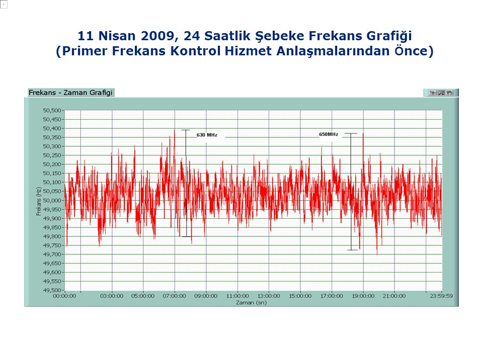 11 Nisan 2009, 24 Saatlik Şebeke Frekans Grafiği (Primer Frekans Kontrol Hizmet Anlaşmalarından Ö nce)