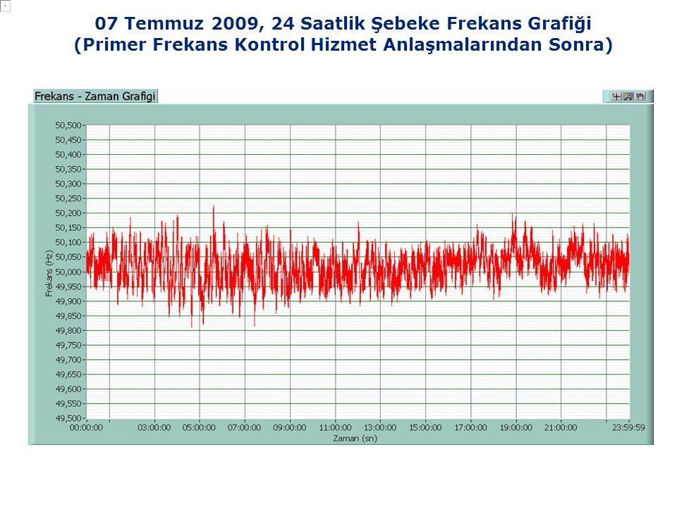 07 Temmuz 2009, 24 Saatlik Şebeke Frekans Grafiği (Primer Frekans Kontrol Hizmet Anlaşmalarından Sonra)