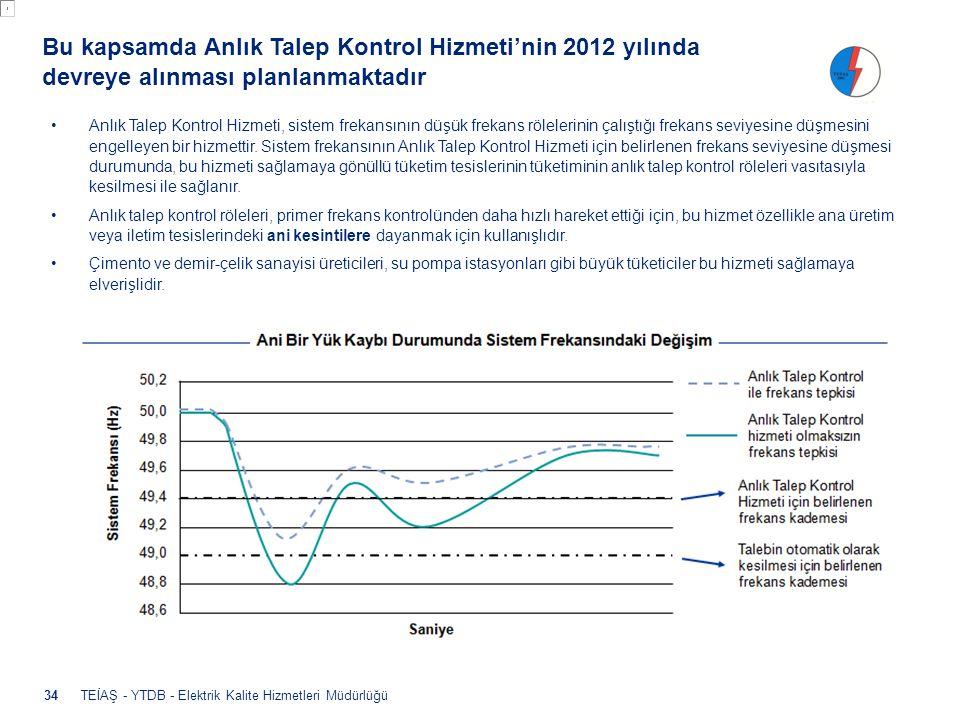 TEİAŞ - YTDB - Elektrik Kalite Hizmetleri Müdürlüğü Bu kapsamda Anlık Talep Kontrol Hizmeti'nin 2012 yılında devreye alınması planlanmaktadır •Anlık T