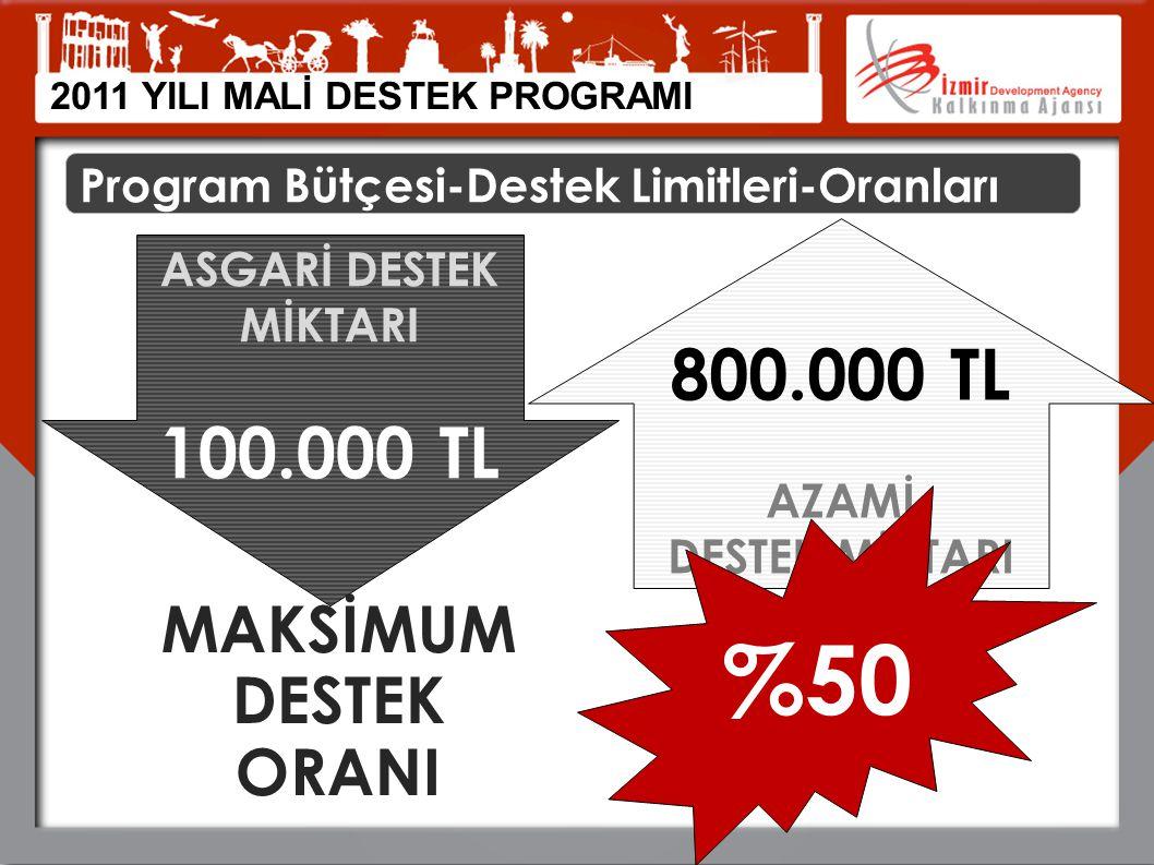 2011 YILI MALİ DESTEK PROGRAMI Program Bütçesi-Destek Limitleri-Oranları ASGARİ DESTEK MİKTARI 100.000 TL 800.000 TL AZAMİ DESTEK MİKTARI MAKSİMUM DES