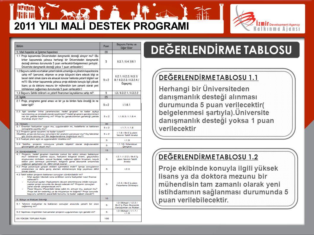 2011 YILI MALİ DESTEK PROGRAMI DEĞERLENDİRME TABLOSU DEĞERLENDİRME TABLOSU 1.1 Herhangi bir Üniversiteden danışmanlık desteği alınması durumunda 5 pua