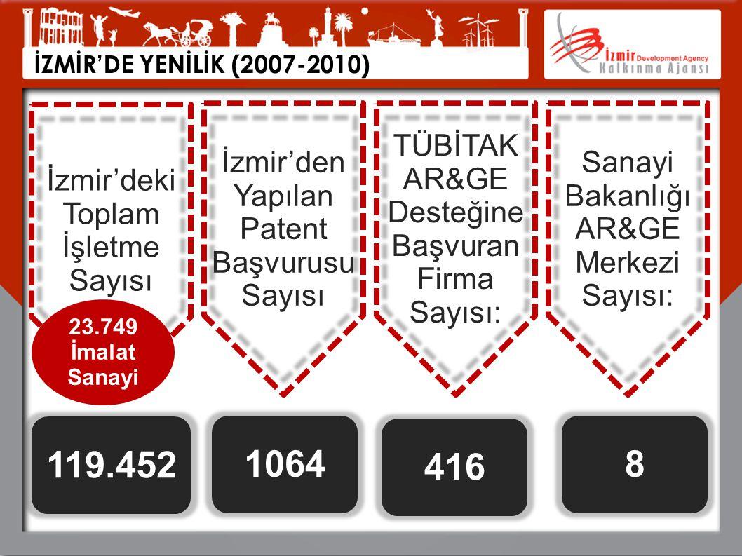 İZMİR'DE YENİLİK (2007-2010) İzmir'deki Toplam İşletme Sayısı İzmir'den Yapılan Patent Başvurusu Sayısı TÜBİTAK AR&GE Desteğine Başvuran Firma Sayısı: