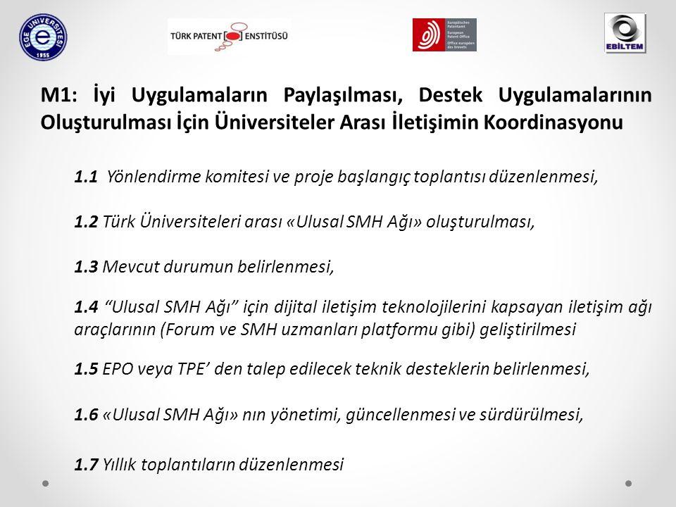 M1: İyi Uygulamaların Paylaşılması, Destek Uygulamalarının Oluşturulması İçin Üniversiteler Arası İletişimin Koordinasyonu 1.1 Yönlendirme komitesi ve proje başlangıç toplantısı düzenlenmesi, 1.2 Türk Üniversiteleri arası «Ulusal SMH Ağı» oluşturulması, 1.3 Mevcut durumun belirlenmesi, 1.4 Ulusal SMH Ağı için dijital iletişim teknolojilerini kapsayan iletişim ağı araçlarının (Forum ve SMH uzmanları platformu gibi) geliştirilmesi 1.5 EPO veya TPE' den talep edilecek teknik desteklerin belirlenmesi, 1.6 «Ulusal SMH Ağı» nın yönetimi, güncellenmesi ve sürdürülmesi, 1.7 Yıllık toplantıların düzenlenmesi