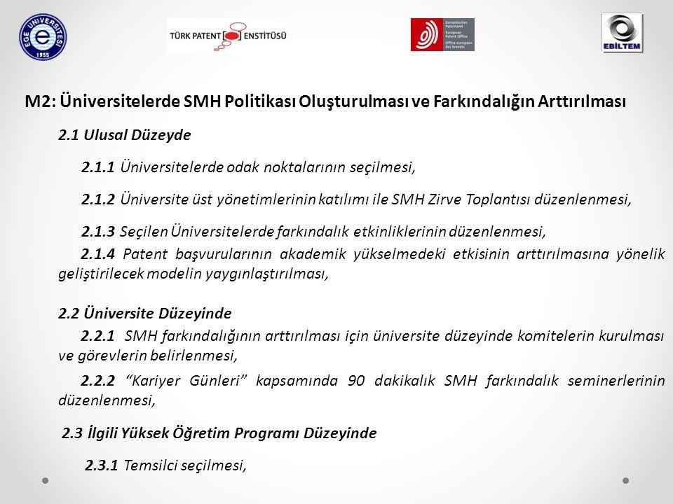 M2: Üniversitelerde SMH Politikası Oluşturulması ve Farkındalığın Arttırılması 2.1 Ulusal Düzeyde 2.1.1 Üniversitelerde odak noktalarının seçilmesi, 2.1.2 Üniversite üst yönetimlerinin katılımı ile SMH Zirve Toplantısı düzenlenmesi, 2.1.3 Seçilen Üniversitelerde farkındalık etkinliklerinin düzenlenmesi, 2.1.4 Patent başvurularının akademik yükselmedeki etkisinin arttırılmasına yönelik geliştirilecek modelin yaygınlaştırılması, 2.2 Üniversite Düzeyinde 2.2.1 SMH farkındalığının arttırılması için üniversite düzeyinde komitelerin kurulması ve görevlerin belirlenmesi, 2.2.2 Kariyer Günleri kapsamında 90 dakikalık SMH farkındalık seminerlerinin düzenlenmesi, 2.3 İlgili Yüksek Öğretim Programı Düzeyinde 2.3.1 Temsilci seçilmesi,