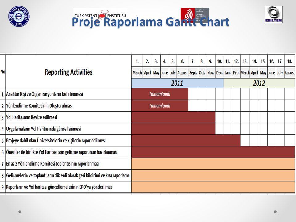 Proje Raporlama Gantt Chart