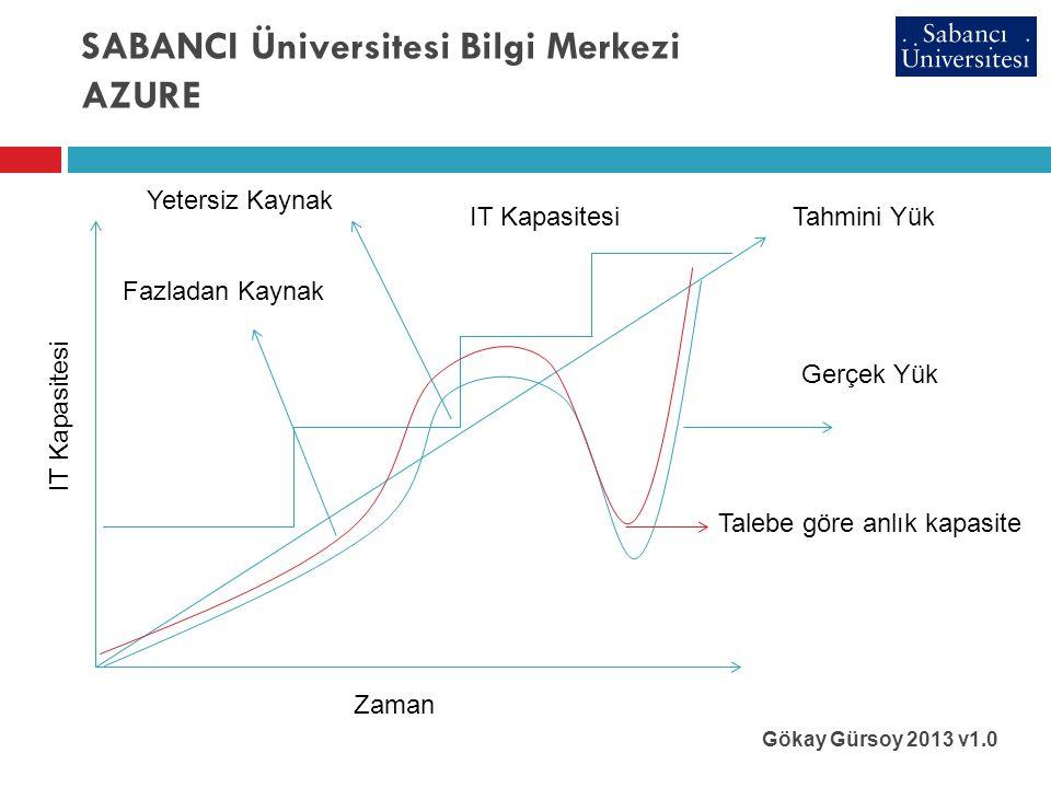 SABANCI Üniversitesi Bilgi Merkezi AZURE Gökay Gürsoy 2013 v1.0 IT Kapasitesi Zaman Tahmini YükIT Kapasitesi Fazladan Kaynak Yetersiz Kaynak Gerçek Yük Talebe göre anlık kapasite